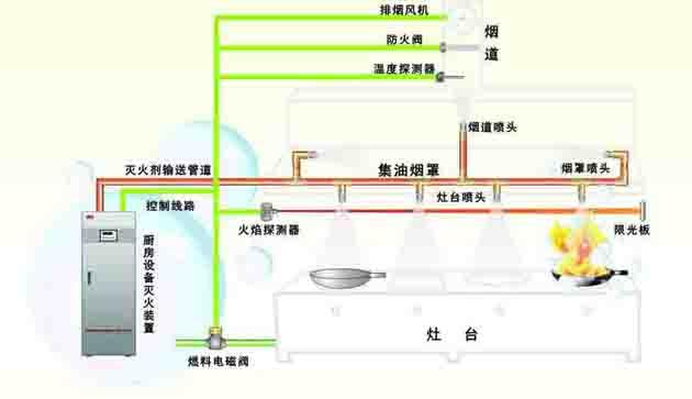厨房灭火系统解决方案|酒店,餐饮,院校及企事业单位-.