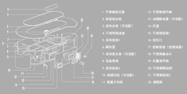 铁板烧设备的系统特有的燃气都是我们需要去展示的技术特征,有着特殊的开关控制着铁板烧的温度,更为有效的实现对于烧烤食物中的有效温度控制。 铁板烧设备所特有的保温系统; 主热系统之外的保温系统也是有着极为重要的作用,帮助我们在有效的实施过程中也可以特别的进行保温设置,但是为了防止有些客户好奇的去触摸而影响烫伤,对于保温系统的设置也就有着其他的调整设置。 铁板烧设备所特有的防火系统功能也是极为显著的; 铁板烧设备在进行设计的时候,也是会加入合适的防火能力,组织排风管道的进入,更是帮助很好的杜绝火势带来的安全隐
