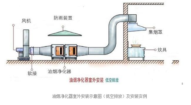 低空排放油���艋�器